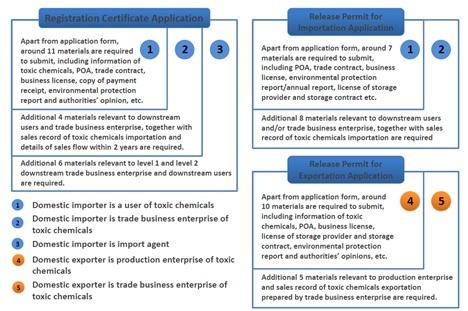 application materials of import/export registration