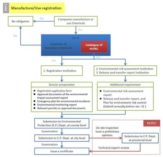 manufacture/use registration procedure