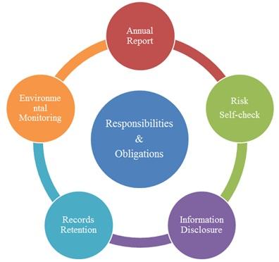 Responsibilities and Obligations of Registration Enterprises